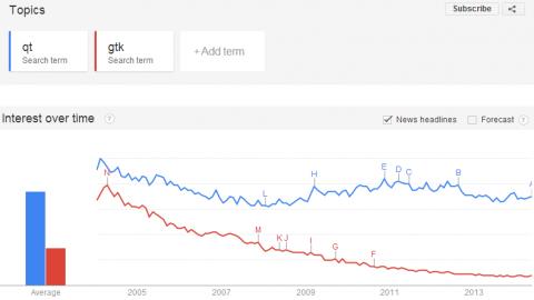 google-trend-qt-gtk